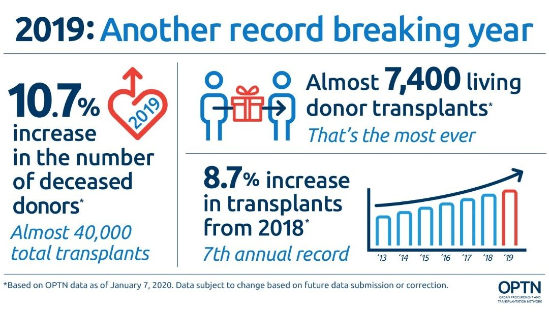 Living Donors — Whether Family, Friends or Altruistic Are On The Rise